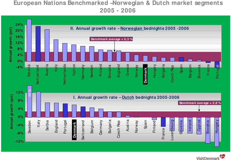 Annual growth rate Norwegian bednights 2005-2006 Benchmark average = 6,3