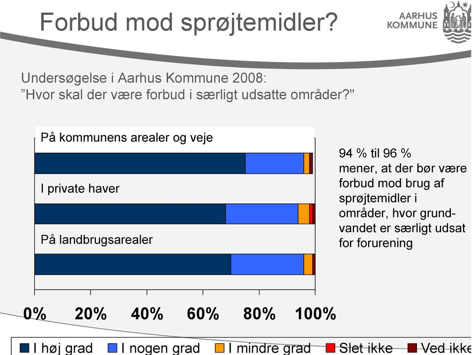 """ På kommunens arealer og veje I private haver På landbrugsarealer 94 % til 96 % mener, at"