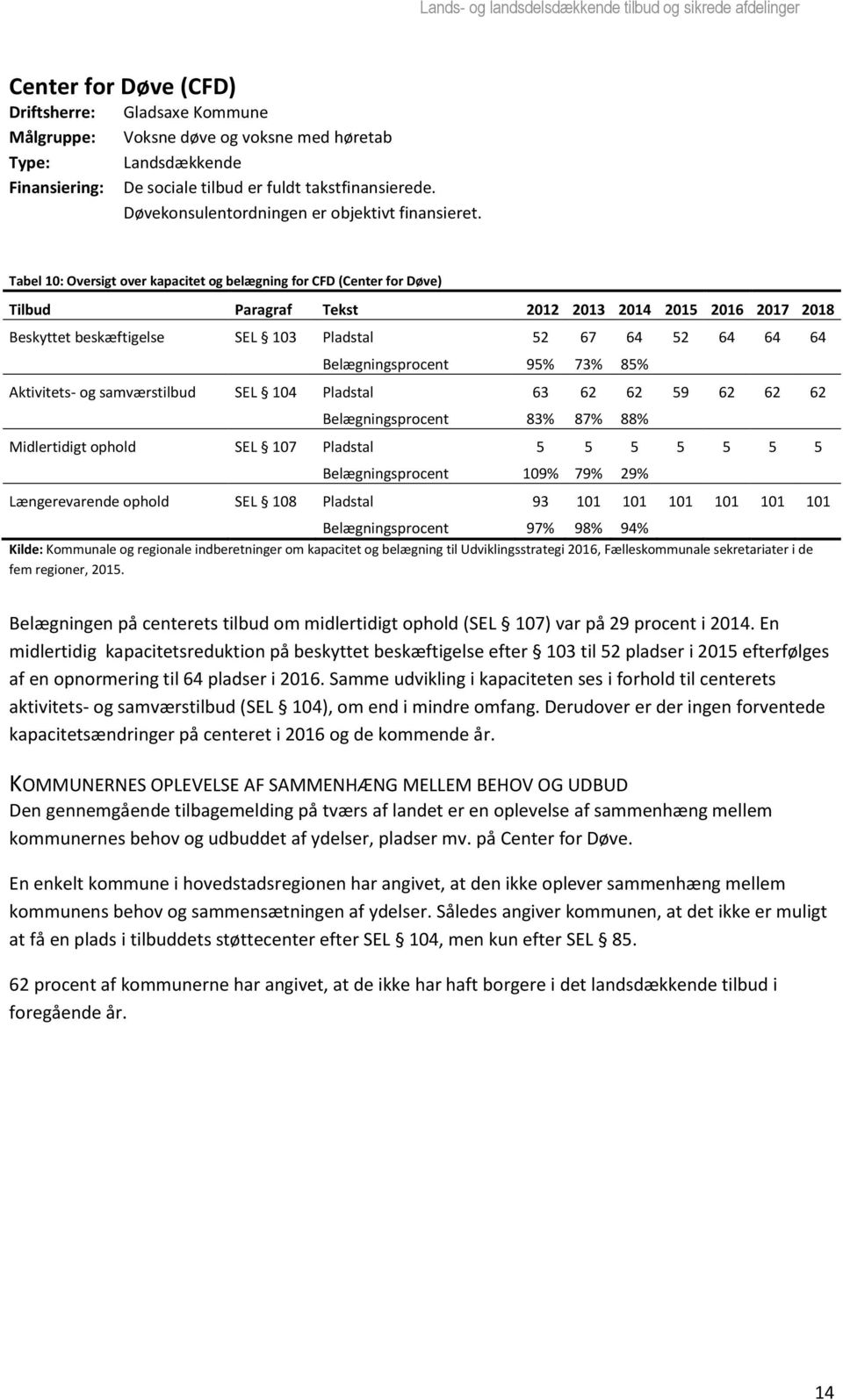 Tabel 10: Oversigt over kapacitet og belægning for CFD (Center for Døve) Tilbud Paragraf Tekst 2012 2013 2014 2015 2016 2017 2018 Beskyttet beskæftigelse SEL 103 Pladstal 52 67 64 52 64 64 64