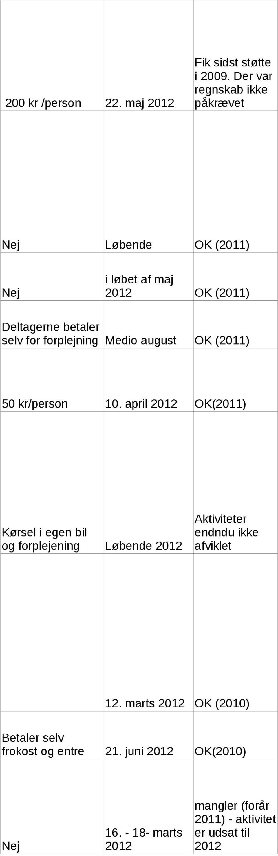 forplejning Medio august OK (2011) 50 kr/person 10.