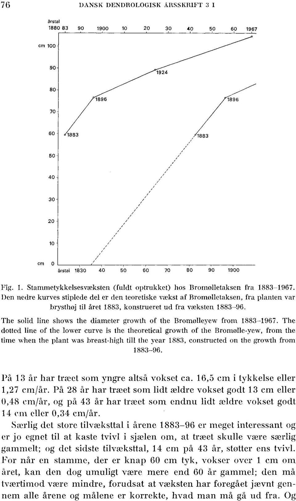 The solid line shows the diameter growth of the Bromølleyew from 1883-1967.