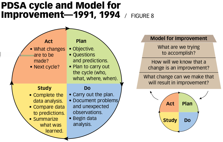 Model for Improvement, 1994 [Langley et al., The Improvement Guide, 1996, 2009] [Ronald D. Moen, Clifford L.