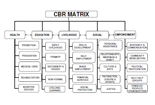 Community-Based Rehabilitation (CBR)