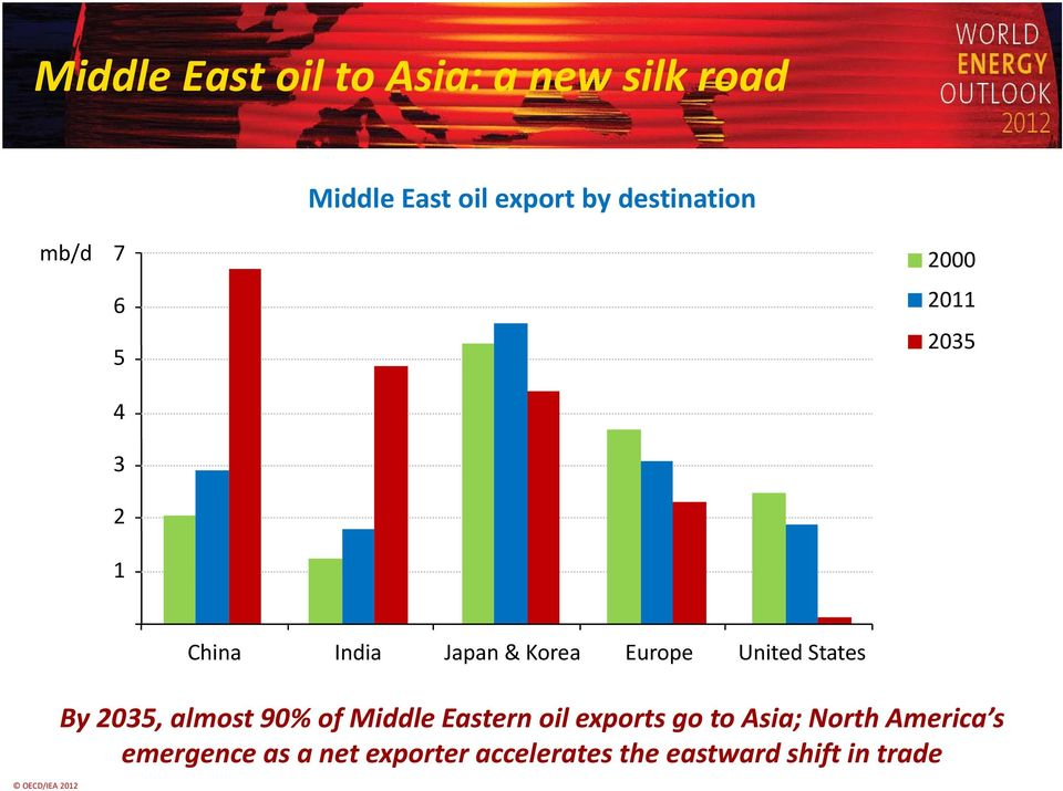 States OECD/IEA 2012 By 2035, almost 90% of Middle Eastern oil exports go to