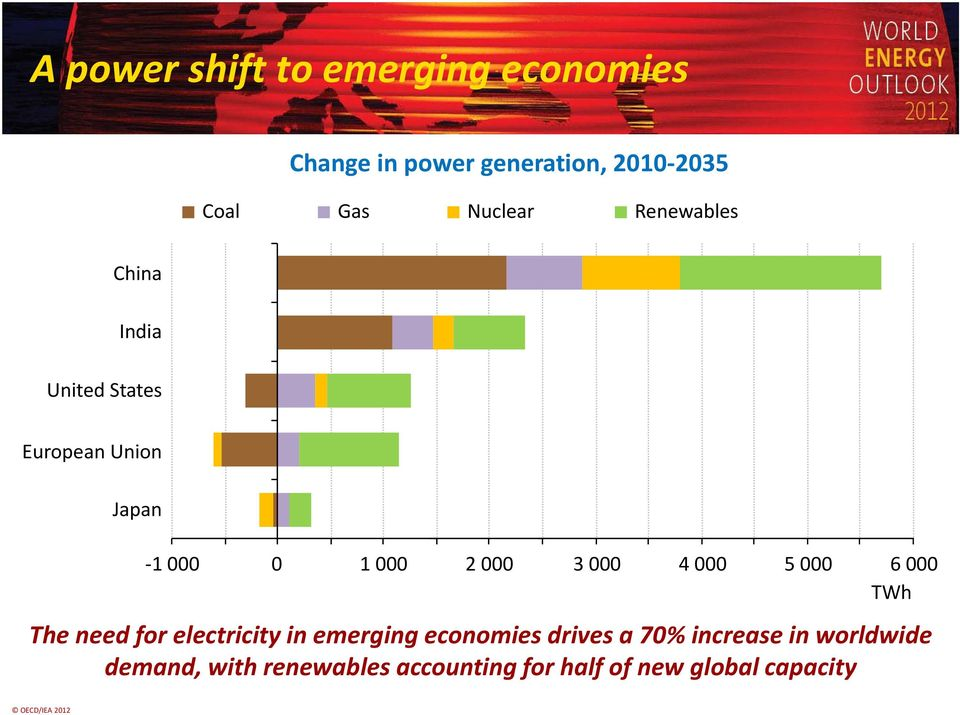 000 5 000 6 000 TWh The need for electricity in emerging economies drives a 70% increase