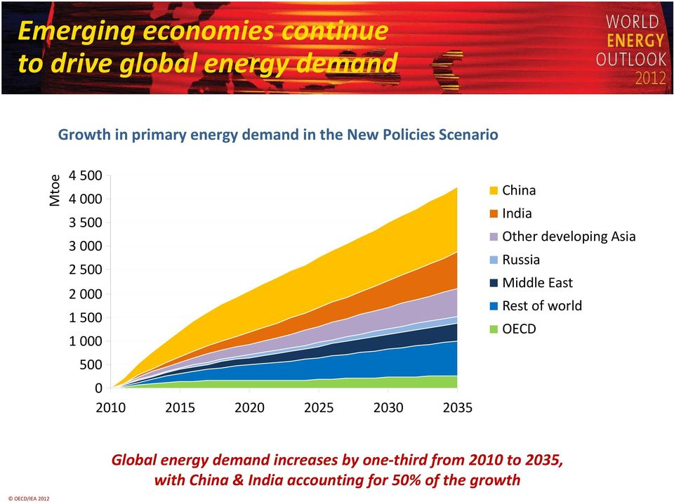 2035 China India Other developing Asia Russia Middle East Rest of world OECD Global energy demand