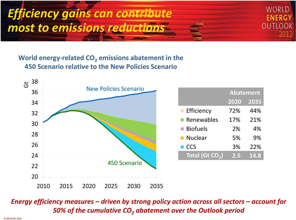 2020 2035 Efficiency 72% 44% Renewables 17% 21% Biofuels 2% 4% Nuclear 5% 9% CCS 3% 22% Total (Gt CO 2 ) 2.5 14.