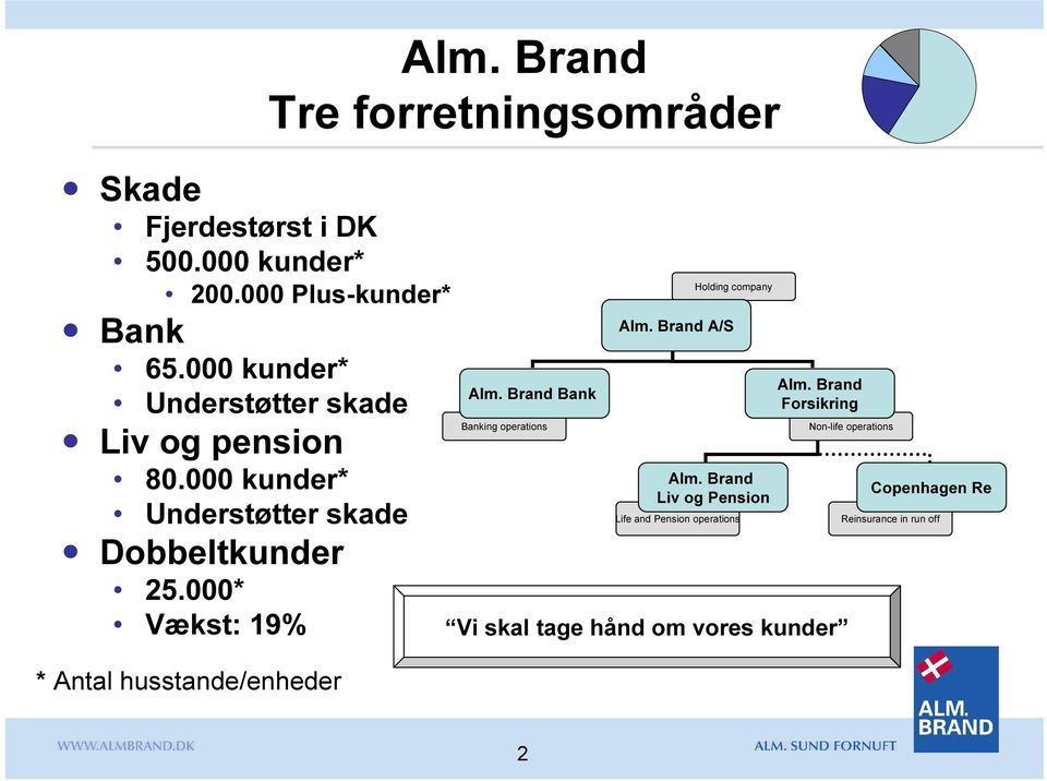 Brand Tre forretningsområder Alm. Brand Bank Banking operations Holding company Alm. Brand A/S Alm.