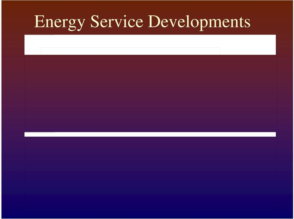 Energy Service Developments