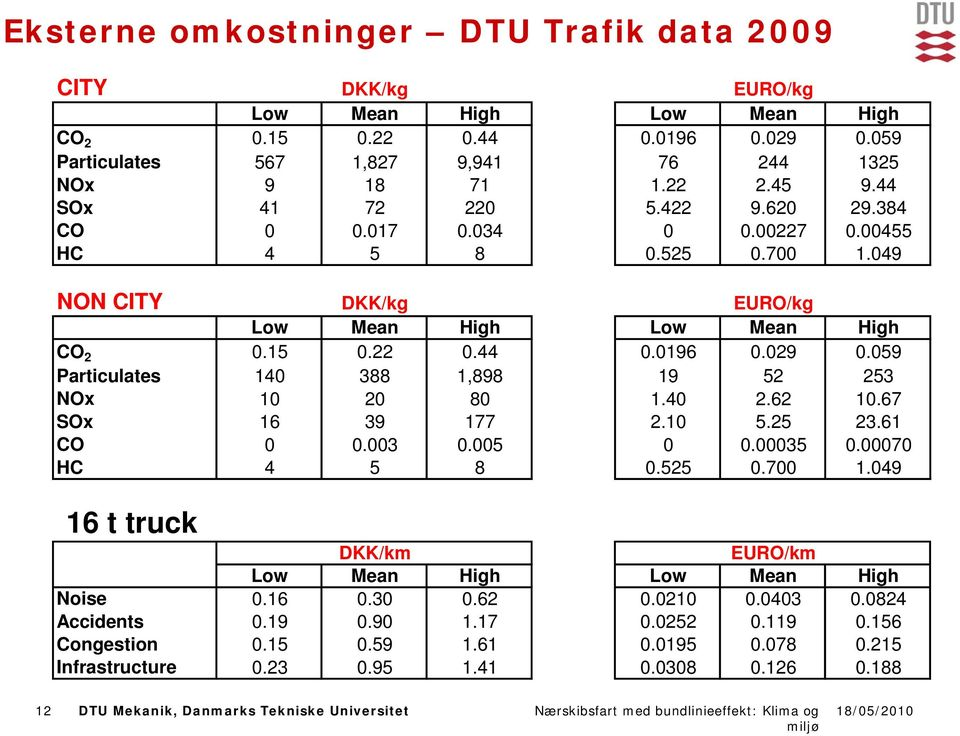 4 2.62 1.67 SOx 16 39 177 2.1 5.25 23.61 CO.3.5.35.7 HC 4 5 8.525.7 1.49 16 t truck DKK/km EURO/km Low Mean High Low Mean High Noise.16.3.62.21.43.824 Accidents.19.9 1.17.252.