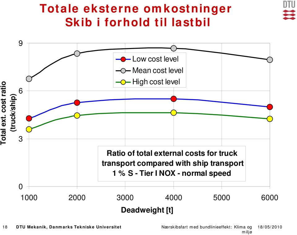 of total external costs for truck transport compared with ship transport 1 % S -