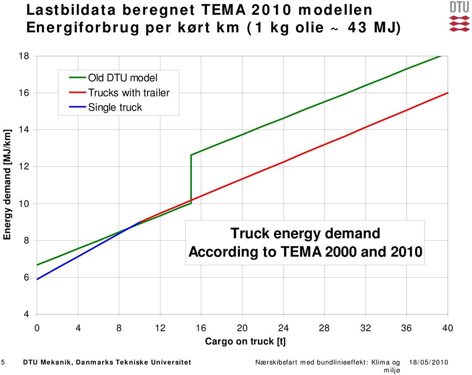 [MJ/km] 14 12 1 8 6 Truck energy demand According to TEMA 2 and 21 4 4 8 12