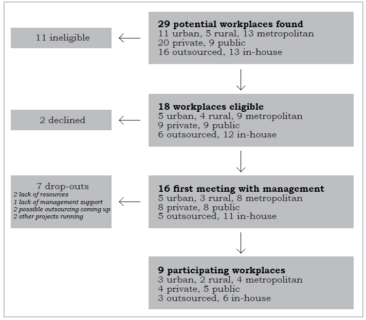 Materiale Jorgensen MB, Rasmussen CDN, Ekner D, Søgaard K: Successful Reach and Adoption of a workplace
