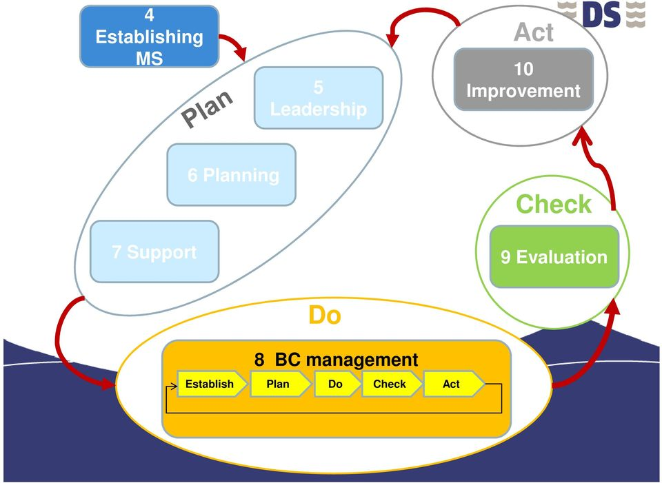 Planning Check 9 Evaluation Do 8