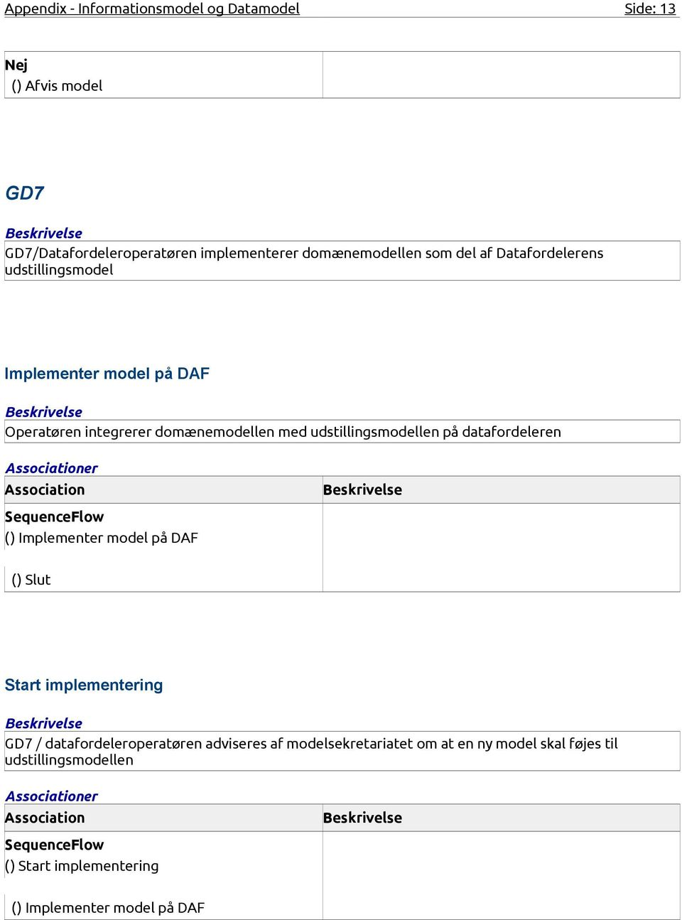 udstillingsmodellen på datafordeleren () Implementer model på DAF () Slut Start implementering GD7 / datafordeleroperatøren
