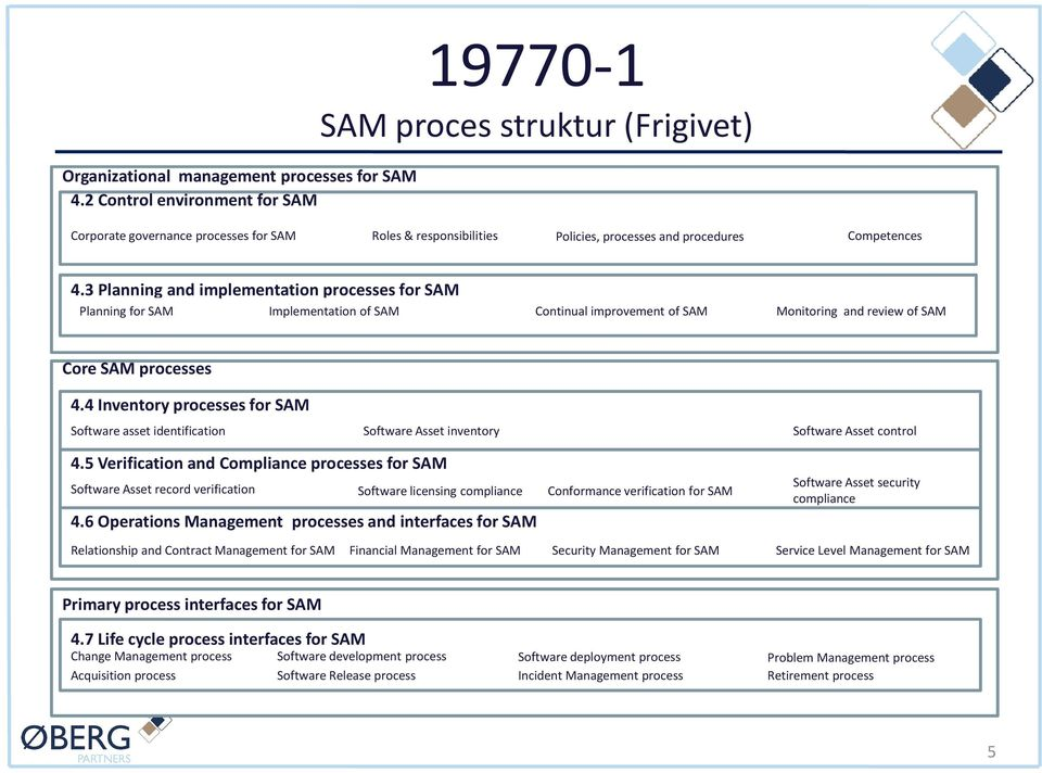 3 Planning and implementation processes for SAM Planning for SAM Implementation of SAM Continual improvement of SAM Monitoring and review of SAM Core SAM processes 4.