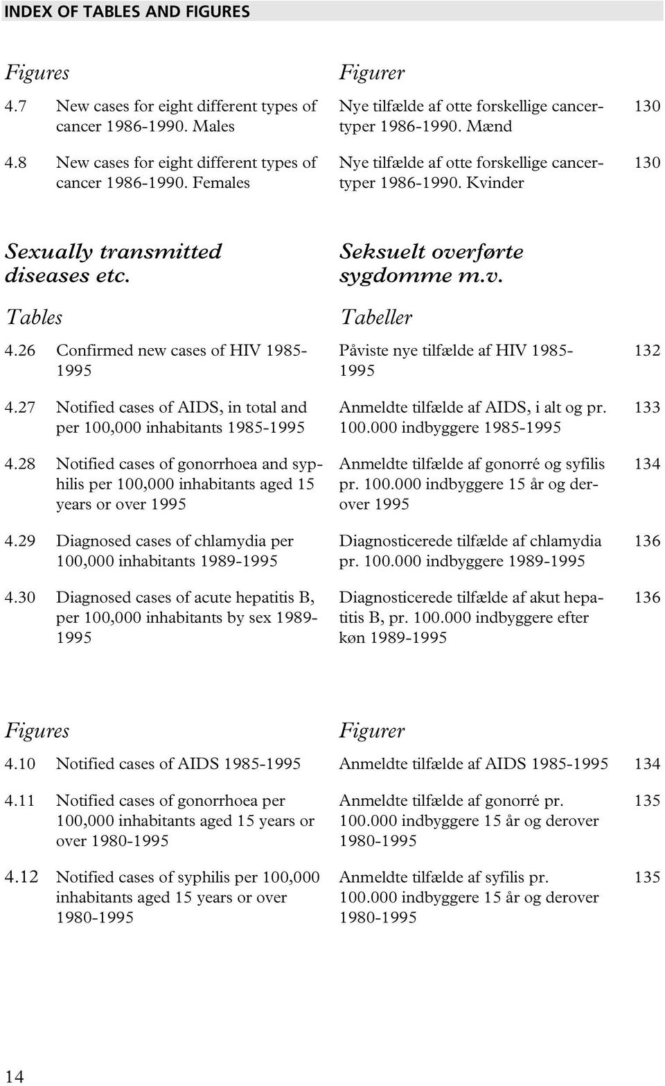 26 Confirmed new cases of HIV 1985-1995 4.27 Notified cases of AIDS, in total and per 100,000 inhabitants 1985-1995 4.