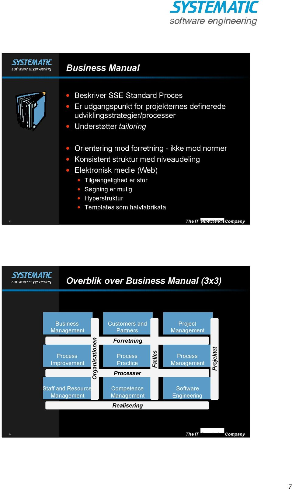 Knowledge Company Overblik over Business Manual (3x3) Business Management Customers and Partners Project Management Process Improvement Organisationen Forretning Process