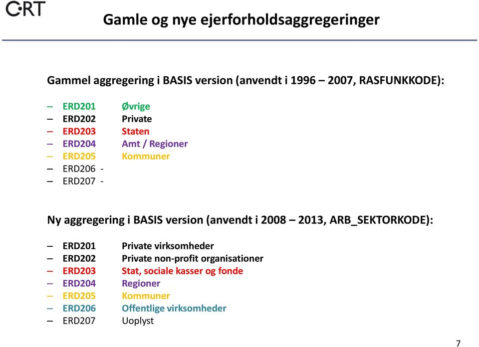 BASIS version (anvendt i 2008 2013, ARB_SEKTORKODE): ERD201 Private virksomheder ERD202 Private non-profit
