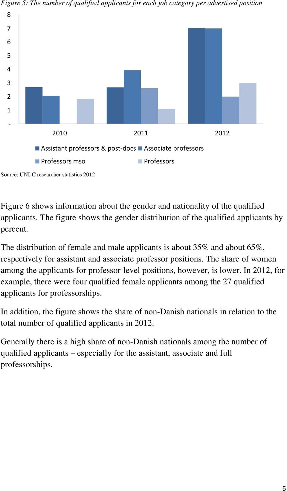 The figure shows the gender distribution of the qualified applicants by percent.