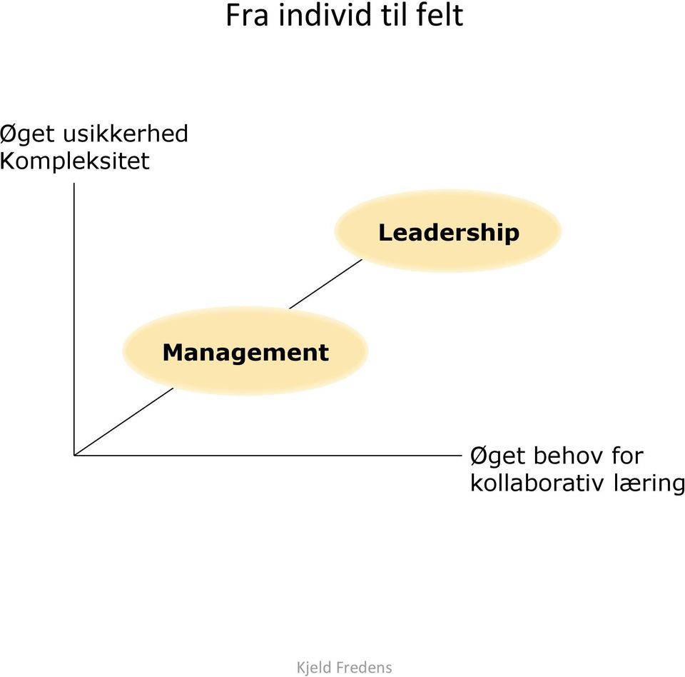 Leadership Management Øget