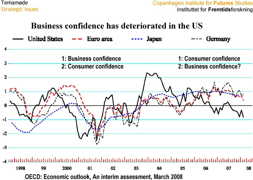 Consumer confidence 2: Business confidence?