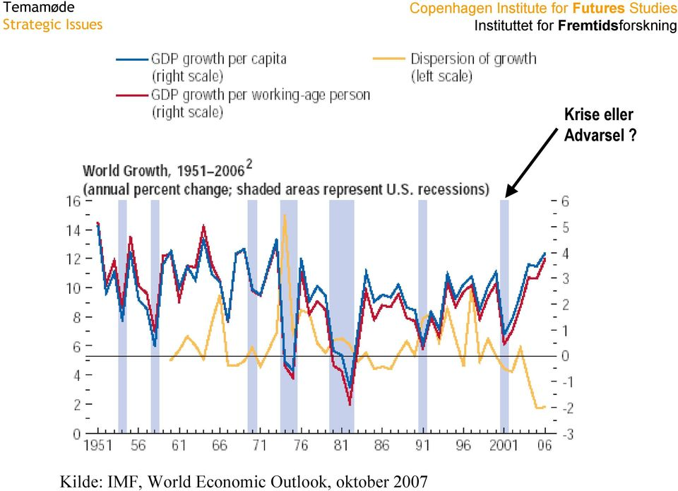 Kilde: IMF, World
