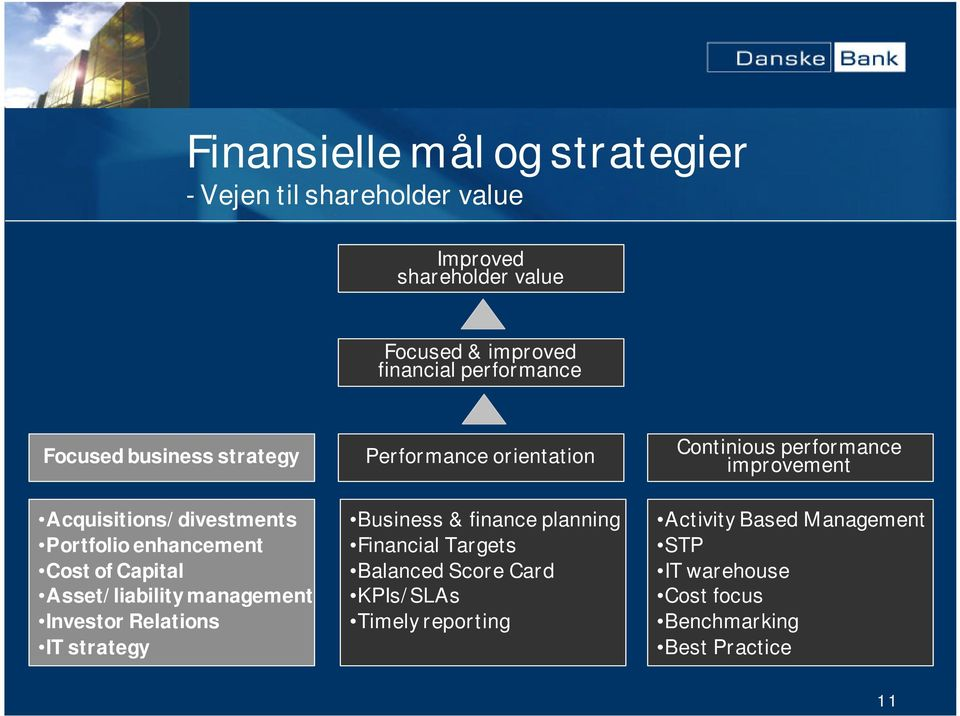 Relations IT strategy Performance orientation Business & finance planning Financial Targets Balanced Score Card KPIs/SLAs