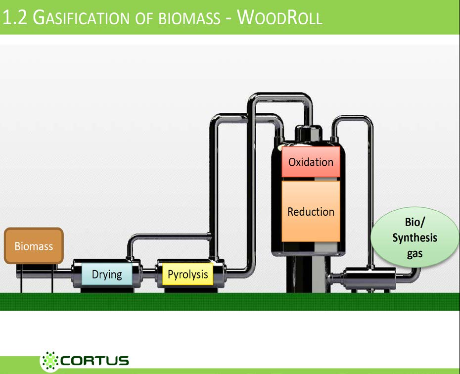 CORTUS three step gasification H 2 : 60 % CO: 15 % CO 2 : 23 %