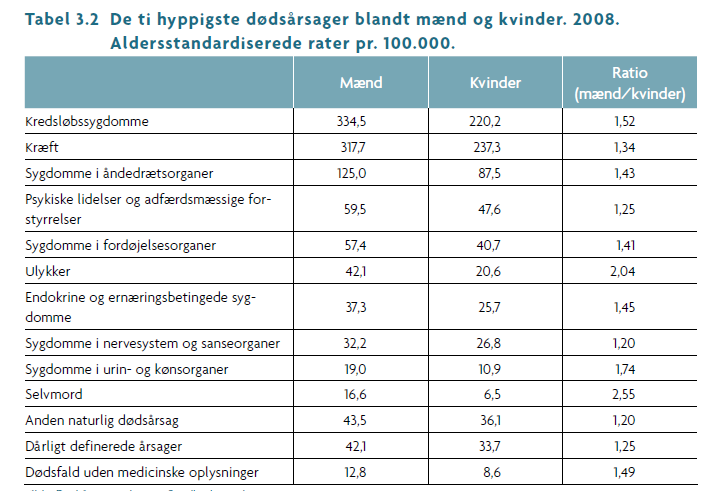 Den syge mand og lægen Female/male ratio 4 3 2 1 Seeing the GP Admission to hospital Gender neutral admission to hospital 0 0-4 5-9 10-14 15-19 20-24 25-29 30-34 35-39