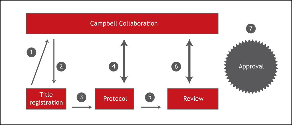 CAMPBELL PROCES EVIDENSBASEREDE