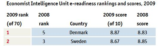 IKT-parathed i de nordiske lande E-readiness is a measure of the quality of a country s ICT