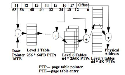 Extra: 64 bit paging Forward-mapped page tables are impractical for 64 bit address spaces, because the overhead of sever memory accesses on