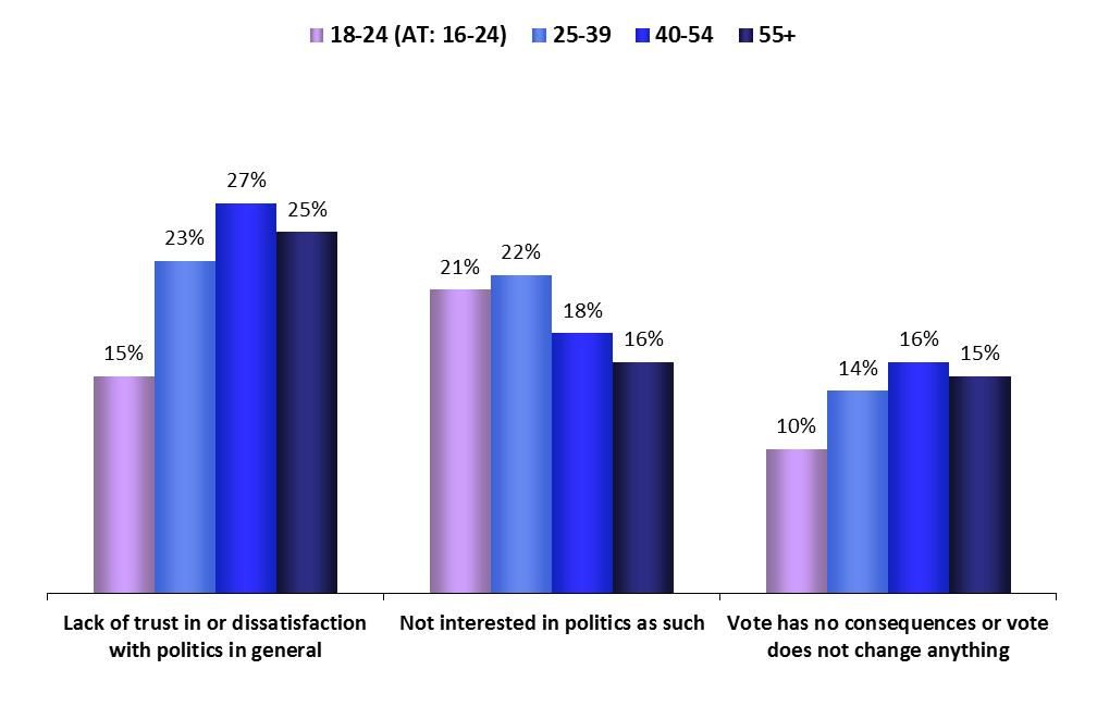 Age groups ABSTENTION FOCUS ON AGE GROUPS 1.