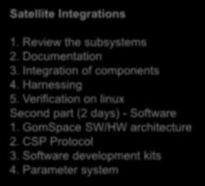 Introduction 1. Review the subsystems 2. Documentation 3. Integration of components 4. Harnessing 5.