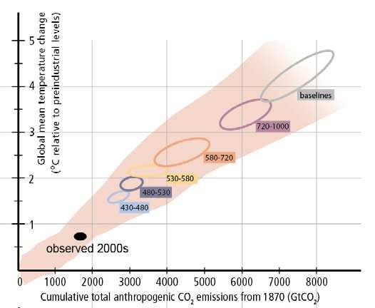 IPCC (2014): IPCC Fifth Assessment Synthesis Report No more than one-third of proven reserves of fossil fuels can be consumed prior to 2050 if the world is to achieve the 2 C goal, unless carbon