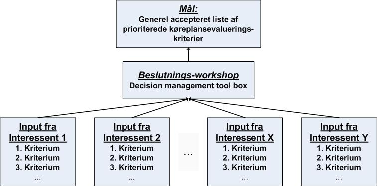 Road map til konsensus Workflow 12 DTU