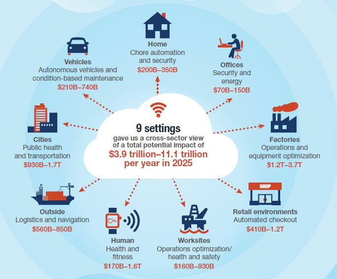 1 trillion per year in 2025 for IoT applications $1.2T 3.