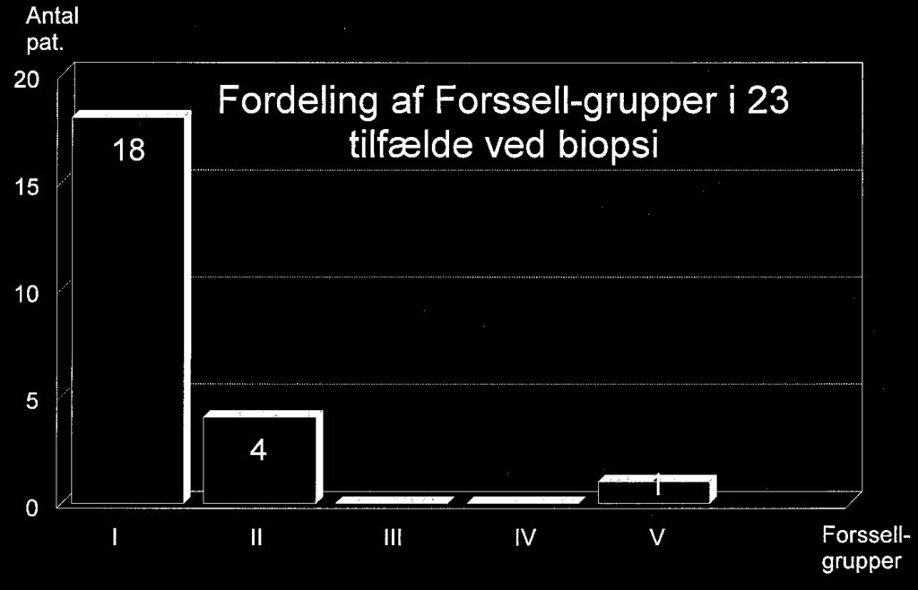 Distribution of Forssell groups before (A) and after decompression (B).