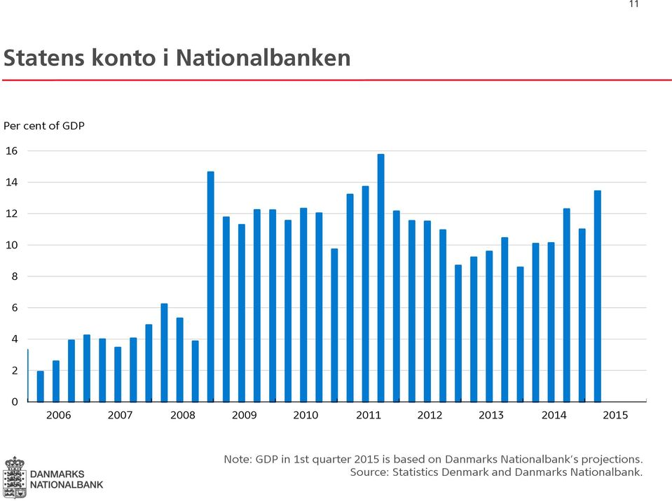 GDP in 1st quarter 2015 is based on Danmarks Nationalbank s